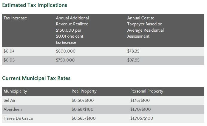 Estimated Tax Implications Chart Graphic